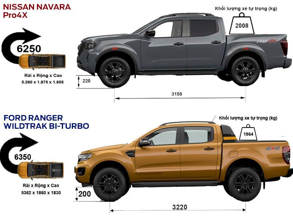 So sánh, đánh giá Ford Ranger và Nissan Navara phần thân xe