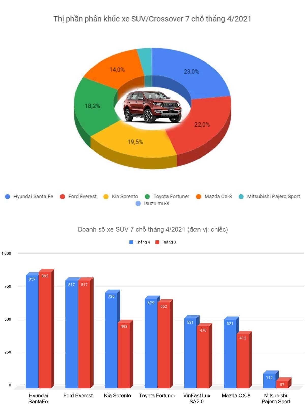 Ford Everest top 2 phân khúc SUV 7 chỗ tháng 4/2021 phả hơn nóng lên đối thủ Santafe