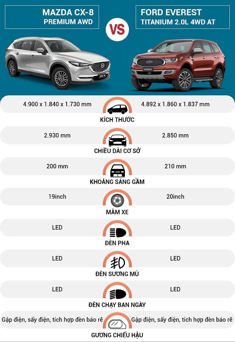 So sánh, đánh giá Ford Everest 2021 và Mazda CX-8 về Ngoại thất