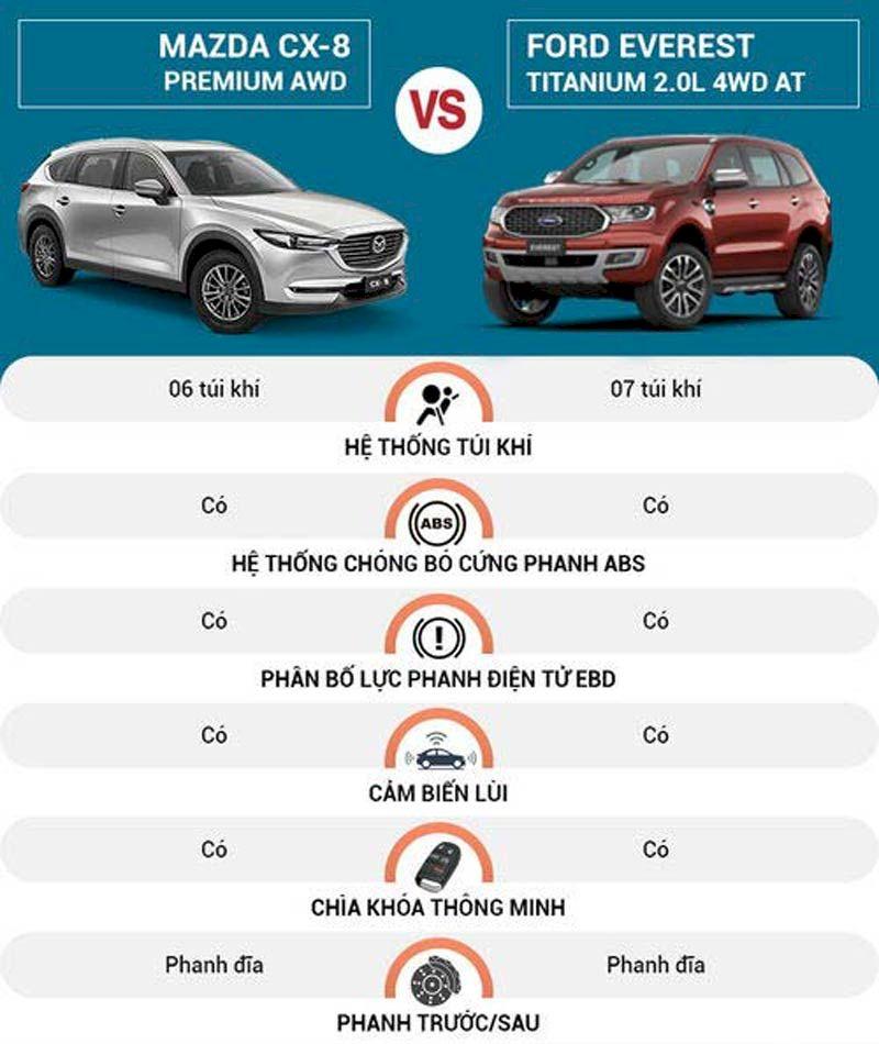 So sánh An toàn Ford Everest 2021 và Mazda CX-8