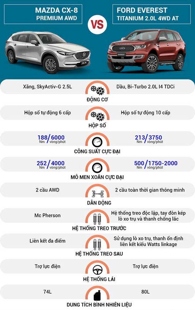 So sánh Vận hành Ford Everest 2021 và Mazda CX-8