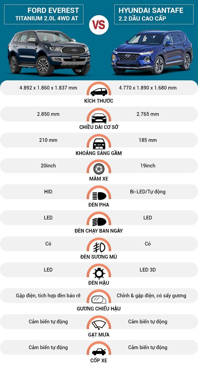 So sánh, đánh giá Ngoại thất Ford Everest 2021 và Hyundai SantaFe 2021