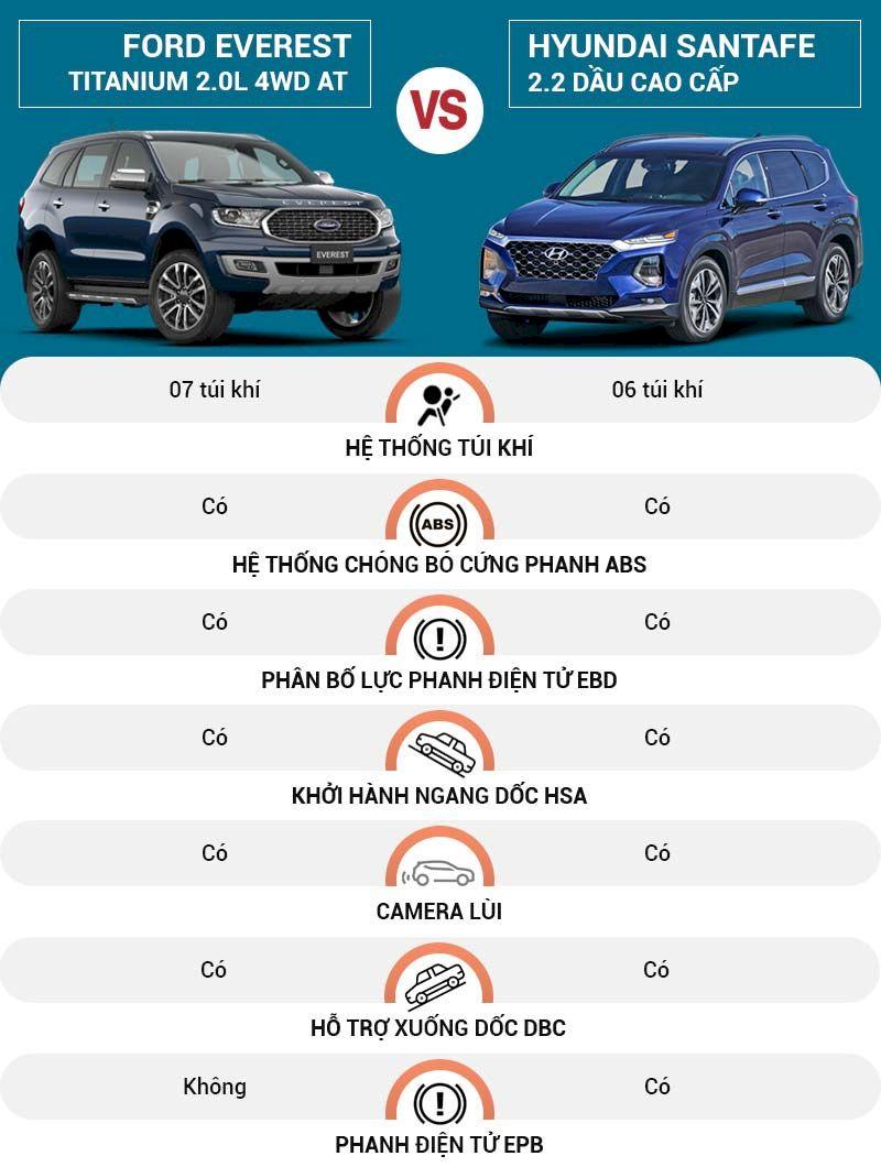 Đánh giá, so sánh An toàn và an ninh Ford Everest và Hyundai Santafe 2021