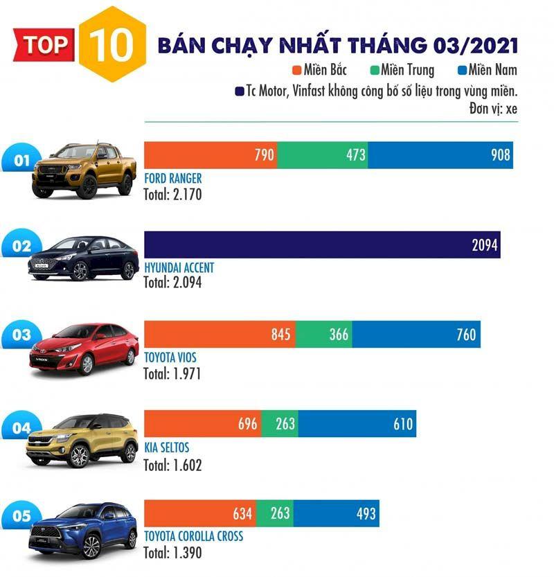 Dẫn đầu Top 10 làFord Rangervới doanh số 2.171 xe giao đến tay khách hàng